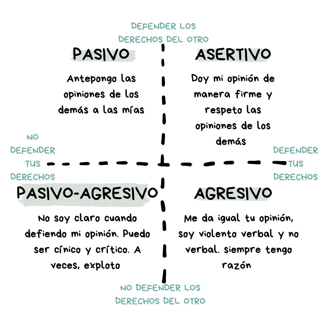 estilo agresivo, pasivo y asertivo